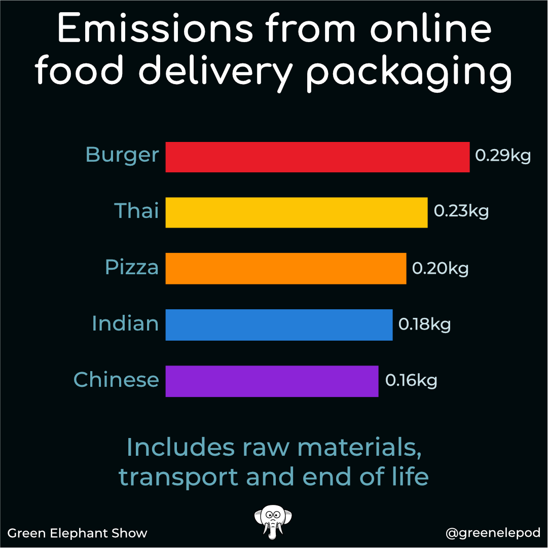 CO2 of food delivery